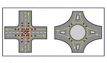intersection_vs_roundabout
