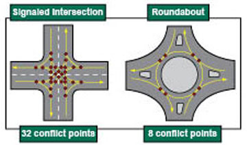 comparison roundabout to intersection