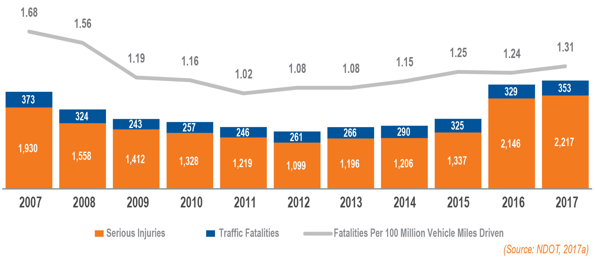 A chart depicting traffic injuries and fatalities over 10 years from 2007 to 2017
