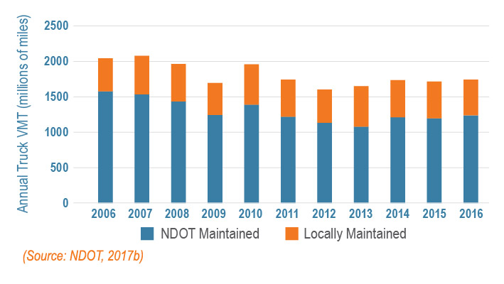 A chart depicting the annual number of miles traveled for trucks on NDOT maintained and locally maintained roads between 2006 and 2016