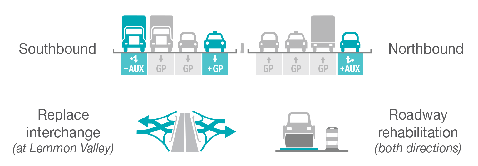 A graphic image depicting southbound and northbound traffic