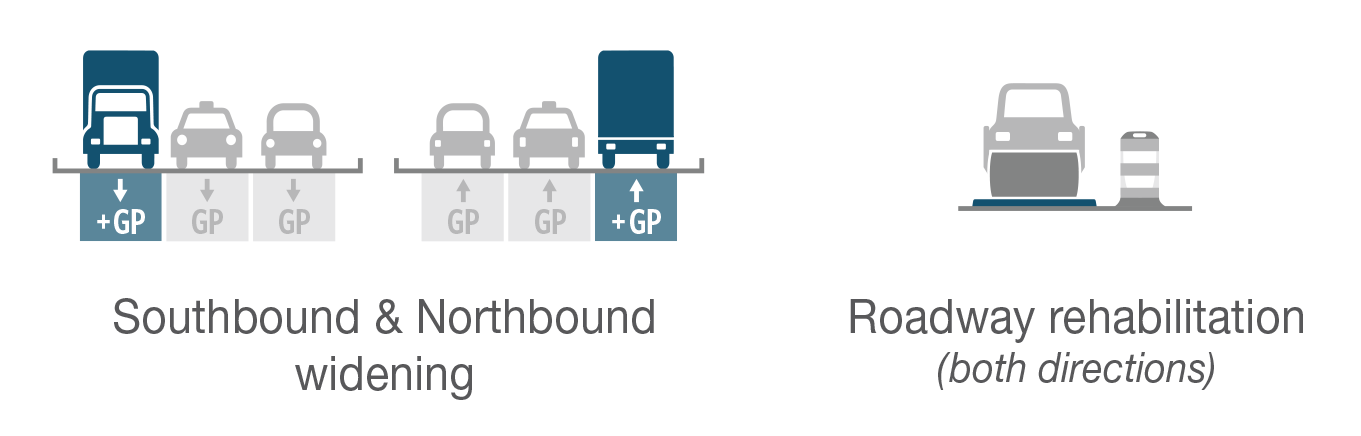 A graphic image depicting southbound and northbound widening