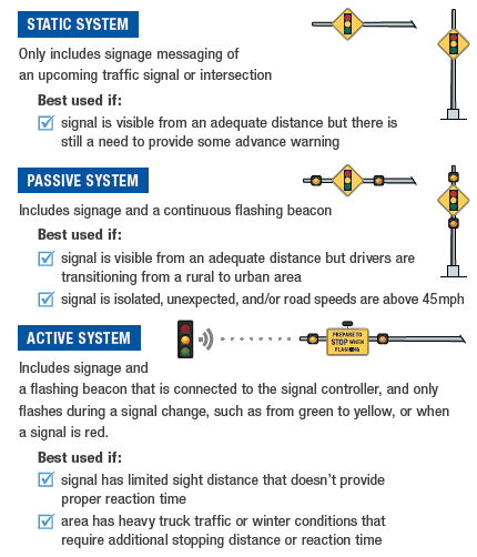 The three types of advanced signal warning systems