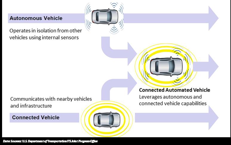 Autonomous and Connected Vehicle Explanation